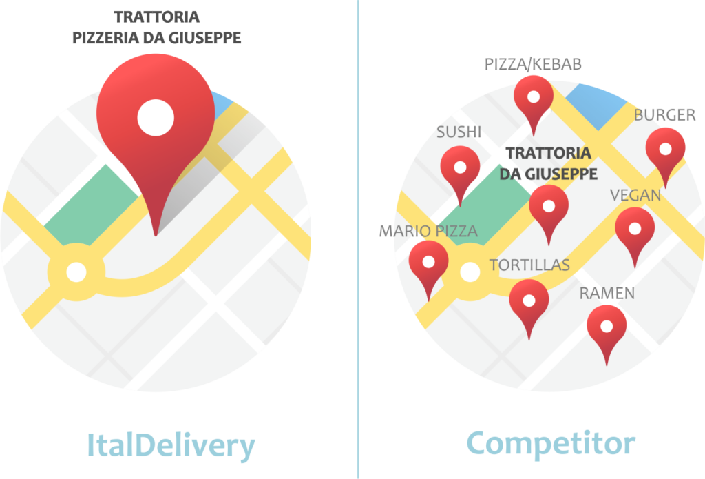 ItalDelivery - Competitor